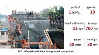 Bhakti-Shakti-Chowk-Overbridge