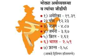 India is the 6th largest economy in the world