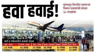 Pune city  domestic aircrafts