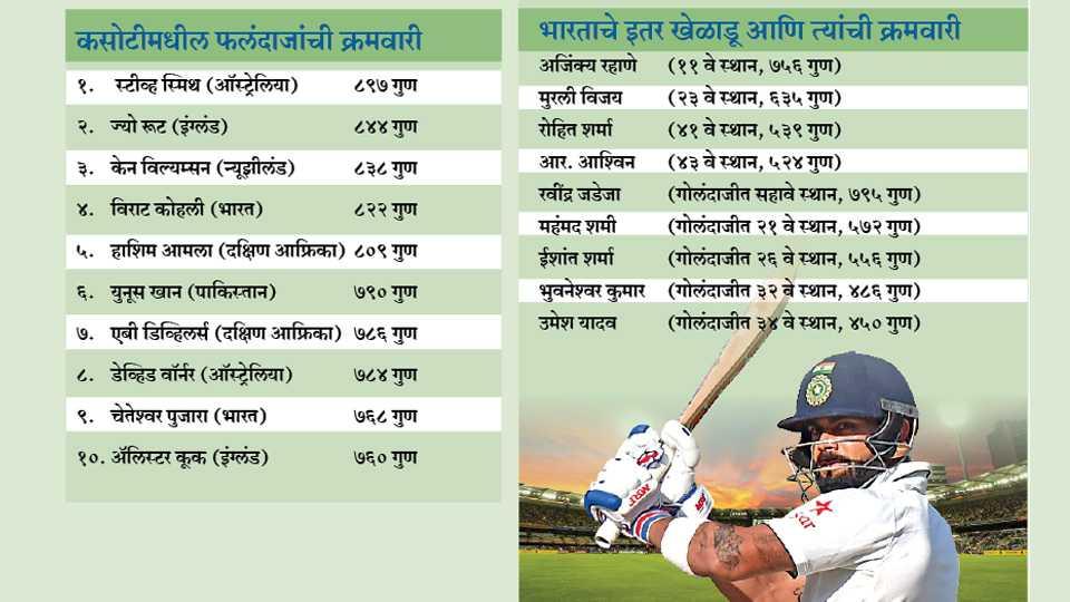 Kohli ranked fourth