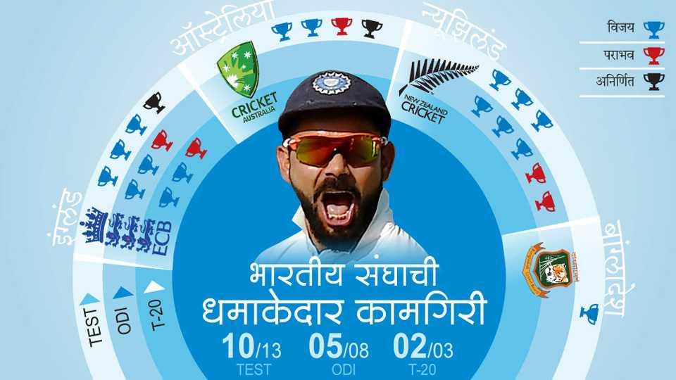 Indian Cricket Team finished the season on high, writes Sunandan Lele