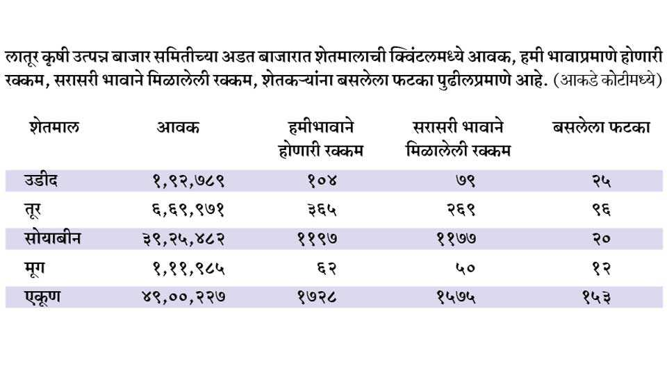 Latur-market-Committee