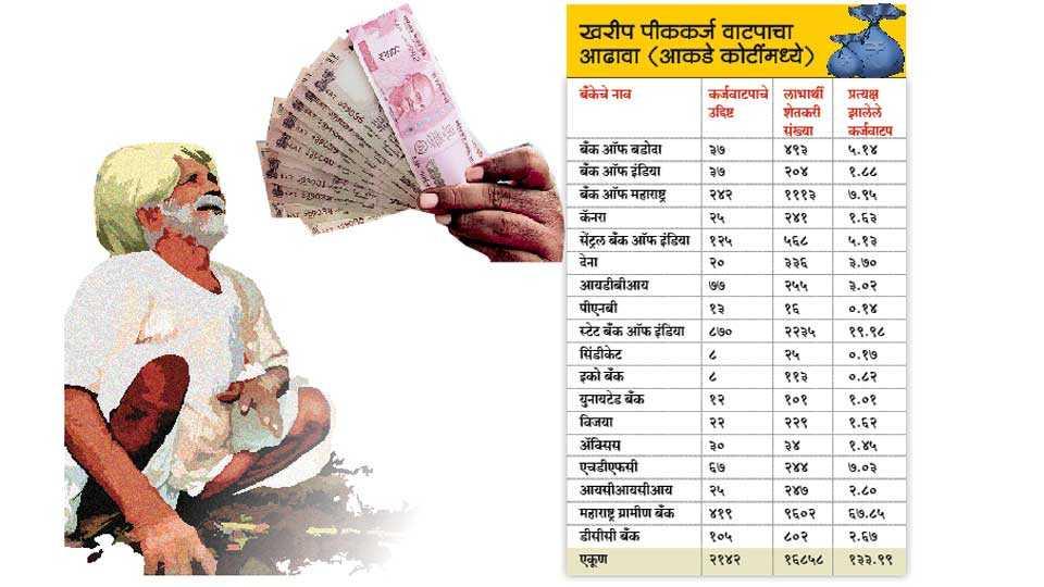 Loan-Distribution