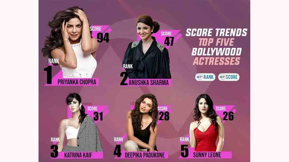 Actress Priyanka Chopra Is A Top Trending Actress