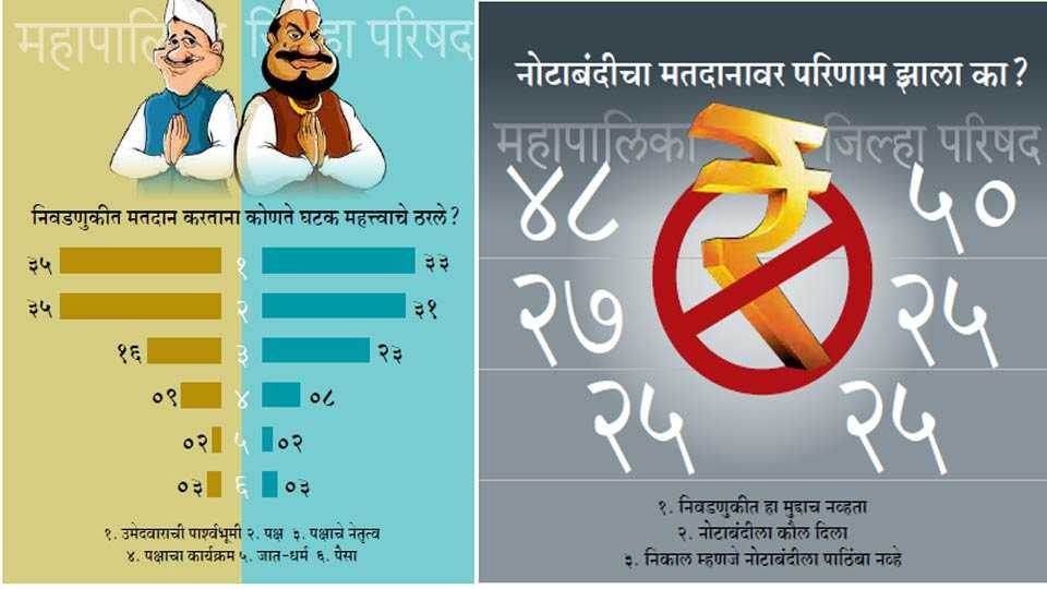 know why voters chose bjp in pcmc?