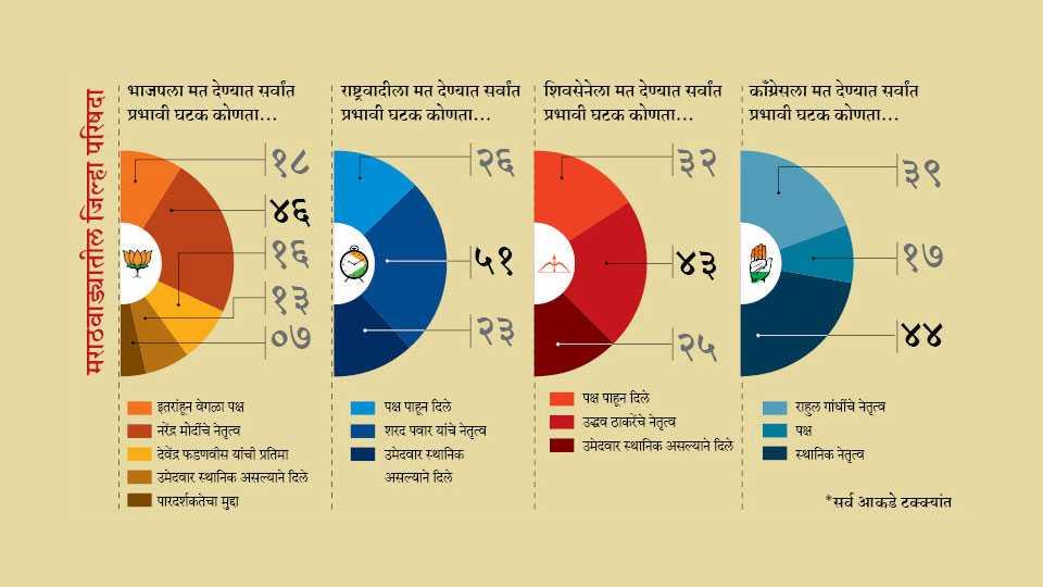 Marathawada Vote Ki Baat