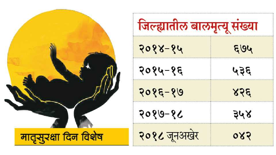 Child-Death-Percentage