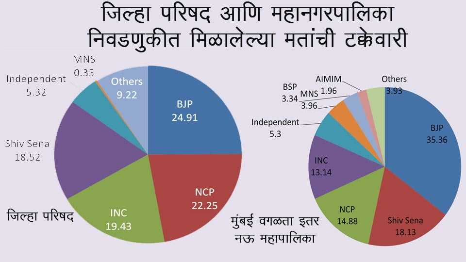 Voting Percentage in ZP and Municipal Corporation elections