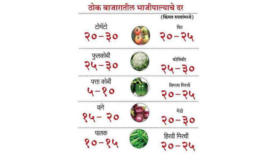 Trader is taking more money from the customer for vegetables due to farmer strike
