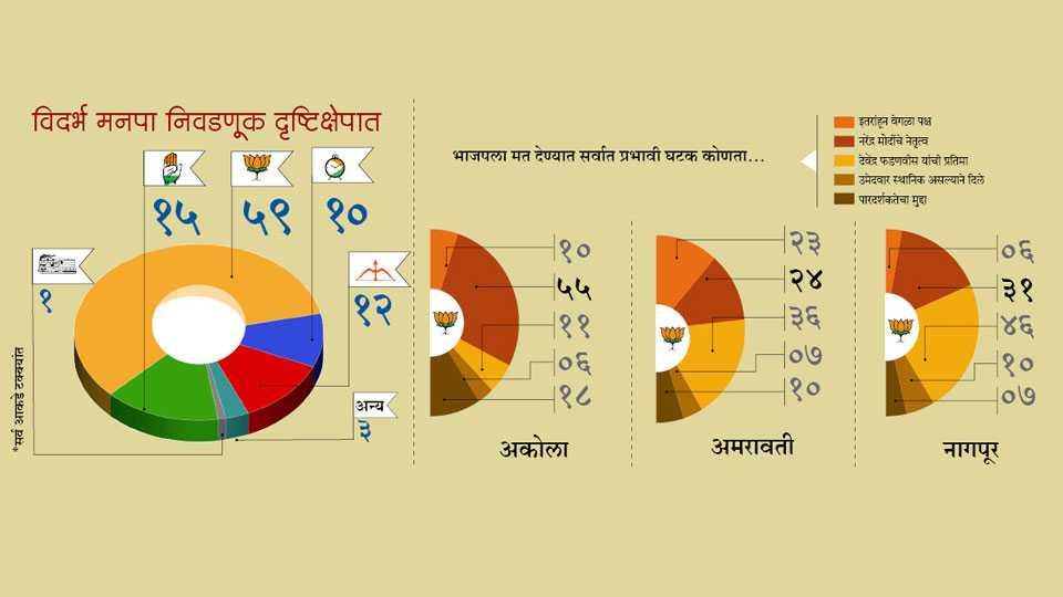nagpur vote ki baat