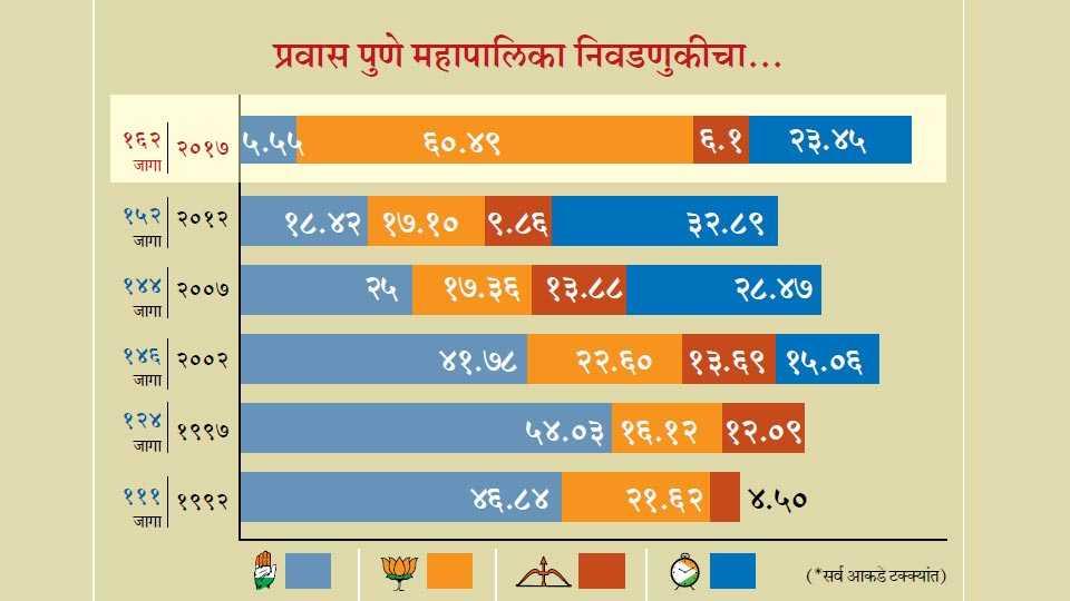 Pune Municipal Corporation Election 2017