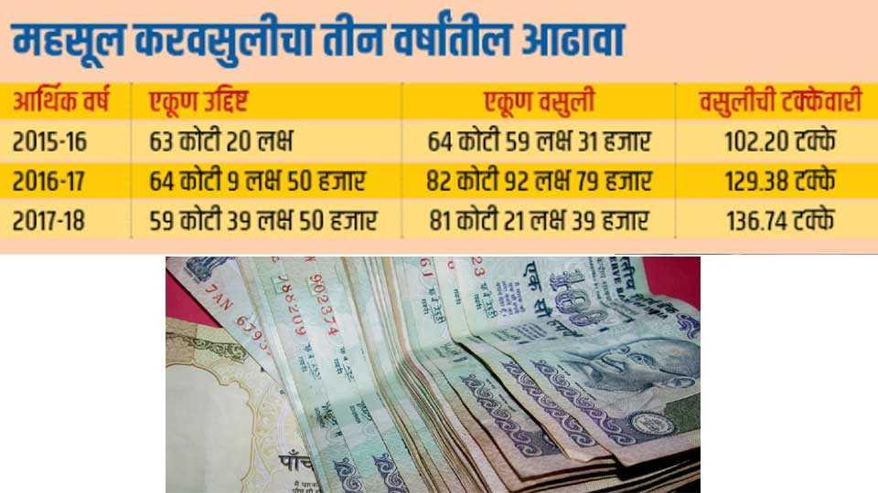 Revenue-Income